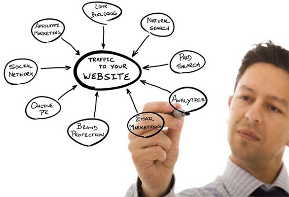 Learn How to Promote Your Website FREE!
